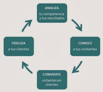 Ciclo de venta online